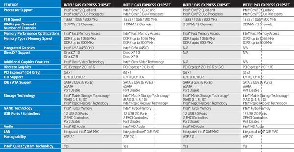 Intel chipset products line-up