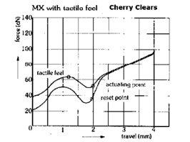 График тайпинга Cherry Clears свитча
