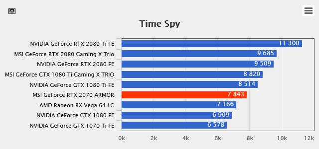 Обзор видеокарты MSI GeForce RTX 2070 Armor